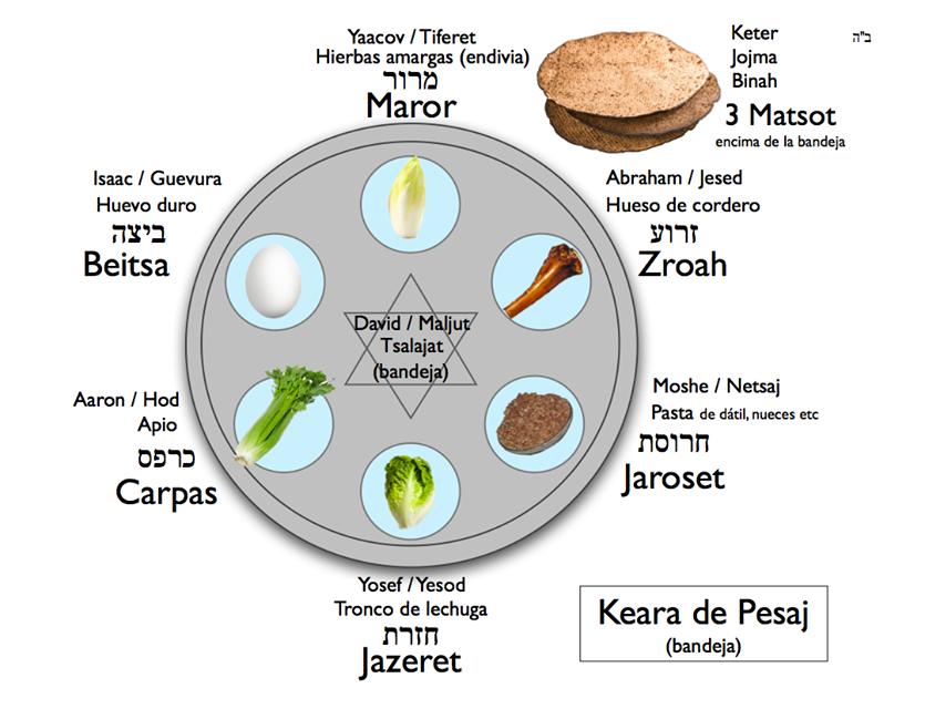 Plato de Pesaj